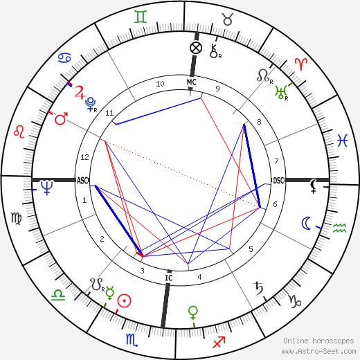 Gian Vittorio Baldi день рождения гороскоп, Gian Vittorio Baldi Натальная карта онлайн
