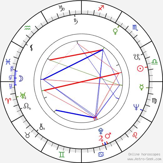 Hafez al-Assad astro natal birth chart, Hafez al-Assad horoscope, astrology