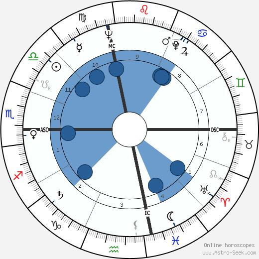 Harry Curtis wikipedia, horoscope, astrology, instagram