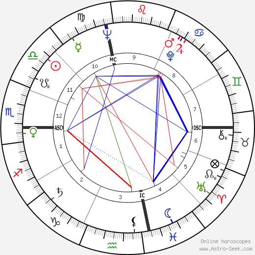 Harry Curtis день рождения гороскоп, Harry Curtis Натальная карта онлайн