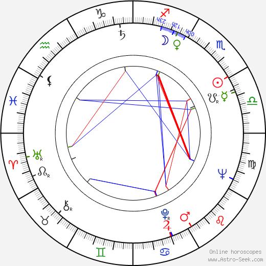 Jack Angel birth chart, Jack Angel astro natal horoscope, astrology