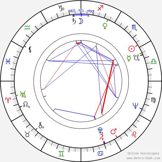 John Arden birth chart, John Arden astro natal horoscope, astrology