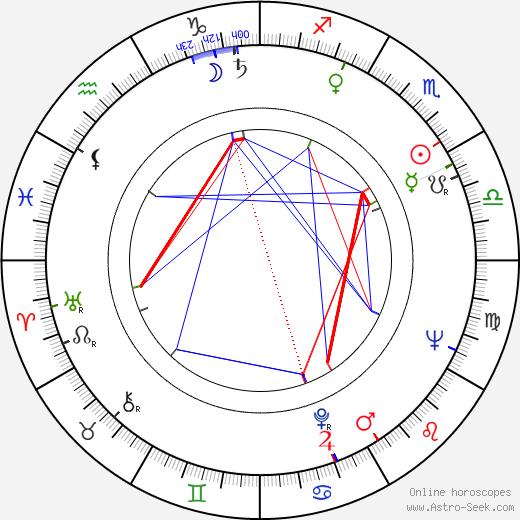 Jorge Grau tema natale, oroscopo, Jorge Grau oroscopi gratuiti, astrologia