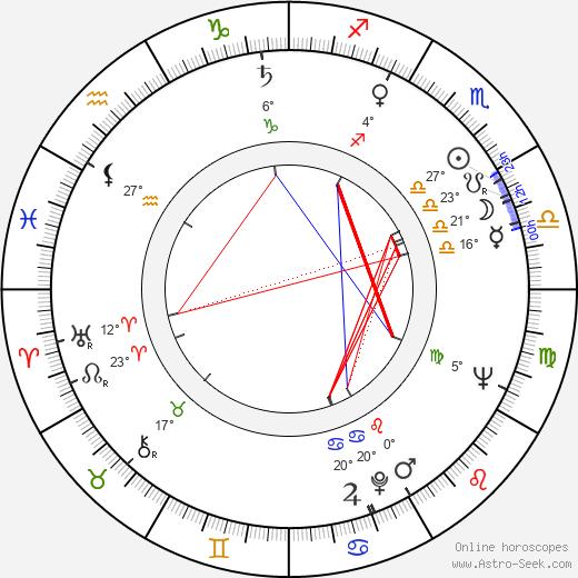 Julian Dziedzina birth chart, biography, wikipedia 2020, 2021