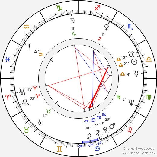Karel Cop birth chart, biography, wikipedia 2019, 2020