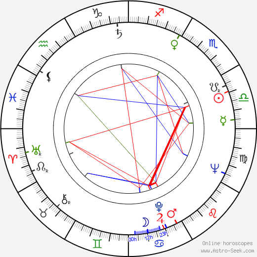Karel Cop astro natal birth chart, Karel Cop horoscope, astrology