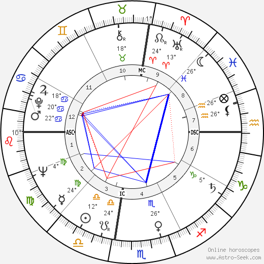 Les Richter birth chart, biography, wikipedia 2018, 2019