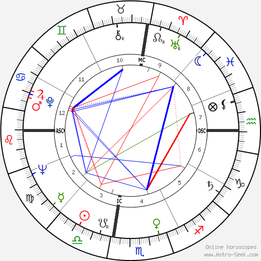 Les Richter astro natal birth chart, Les Richter horoscope, astrology
