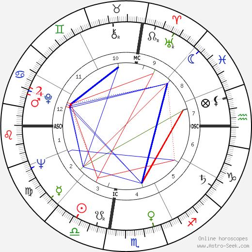 Les Richter tema natale, oroscopo, Les Richter oroscopi gratuiti, astrologia