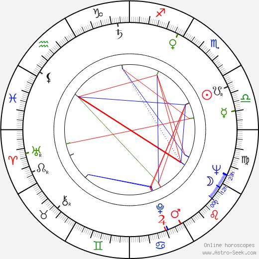 Marion O. Sandler tema natale, oroscopo, Marion O. Sandler oroscopi gratuiti, astrologia