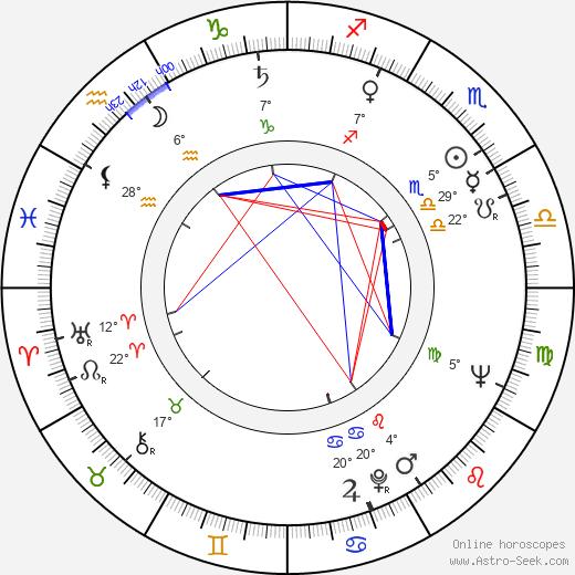 Mariusz Dmochowski birth chart, biography, wikipedia 2019, 2020
