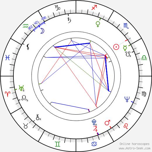 Mariusz Dmochowski astro natal birth chart, Mariusz Dmochowski horoscope, astrology