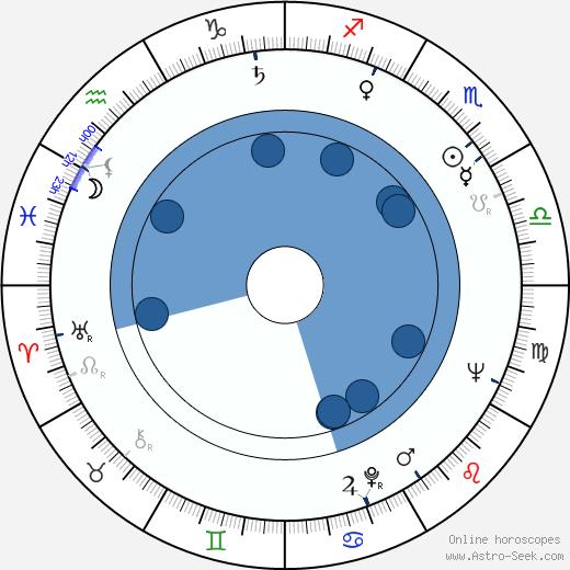Michael Collins wikipedia, horoscope, astrology, instagram
