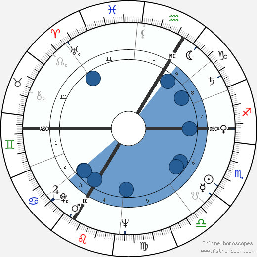 Michel Descombey wikipedia, horoscope, astrology, instagram