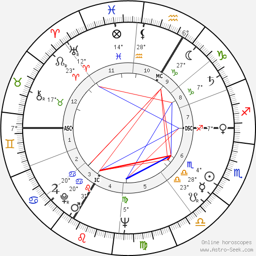 Michel Descombey birth chart, biography, wikipedia 2019, 2020