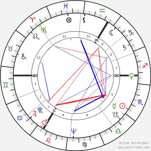 Michel Descombey tema natale, oroscopo, Michel Descombey oroscopi gratuiti, astrologia