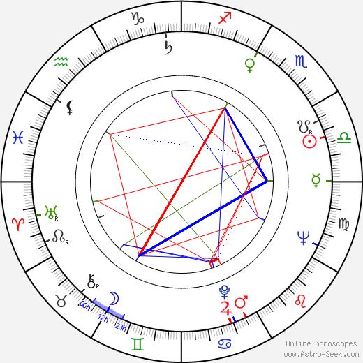 Milena Asmanová astro natal birth chart, Milena Asmanová horoscope, astrology
