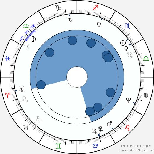 Néstor Almendros wikipedia, horoscope, astrology, instagram
