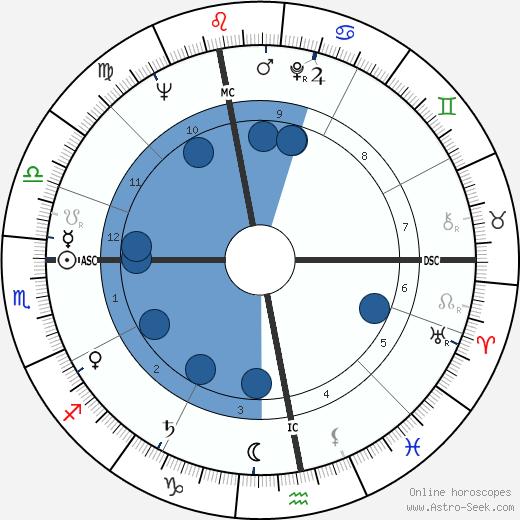 Niki De Saint Phalle wikipedia, horoscope, astrology, instagram