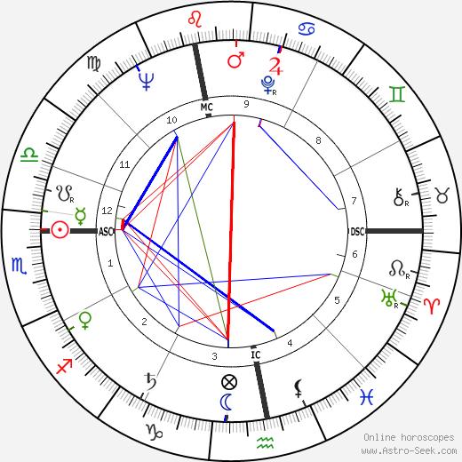 Niki De Saint Phalle tema natale, oroscopo, Niki De Saint Phalle oroscopi gratuiti, astrologia