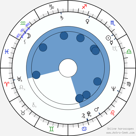 Olga Zubarry wikipedia, horoscope, astrology, instagram
