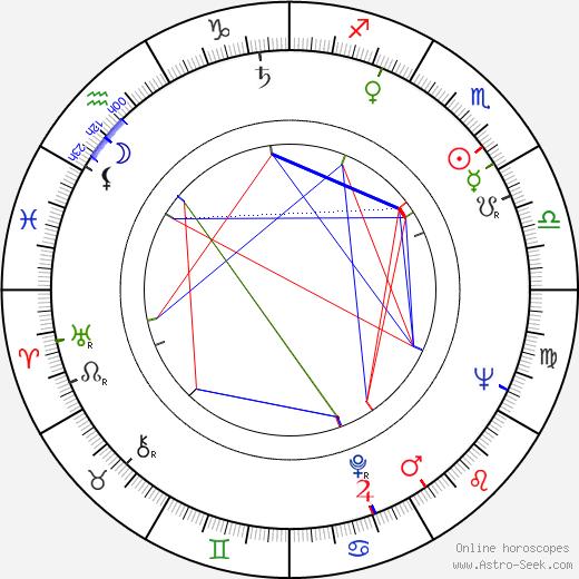 Olga Zubarry astro natal birth chart, Olga Zubarry horoscope, astrology