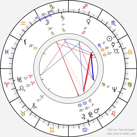 Philip Saville birth chart, biography, wikipedia 2020, 2021