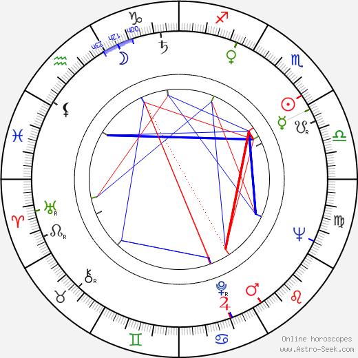 Philip Saville birth chart, Philip Saville astro natal horoscope, astrology