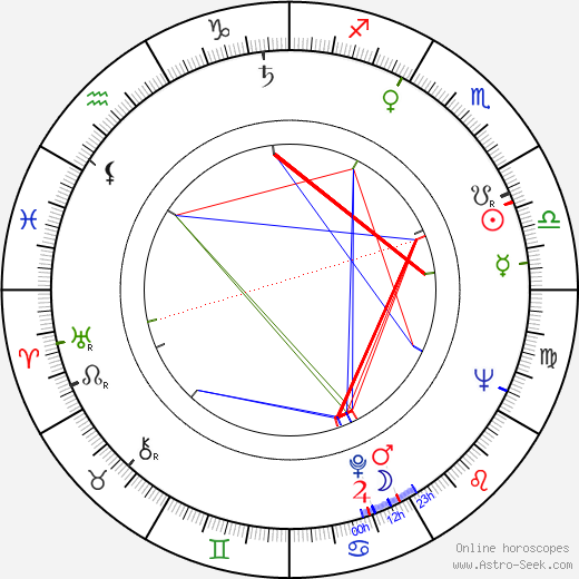 Philippe Leroy день рождения гороскоп, Philippe Leroy Натальная карта онлайн