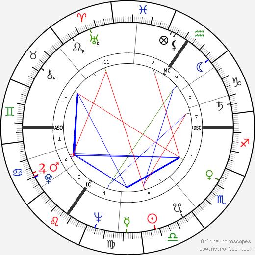 Philippe Noiret birth chart, Philippe Noiret astro natal horoscope, astrology