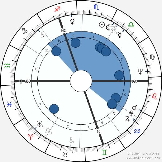 Pierre Cossemyns wikipedia, horoscope, astrology, instagram