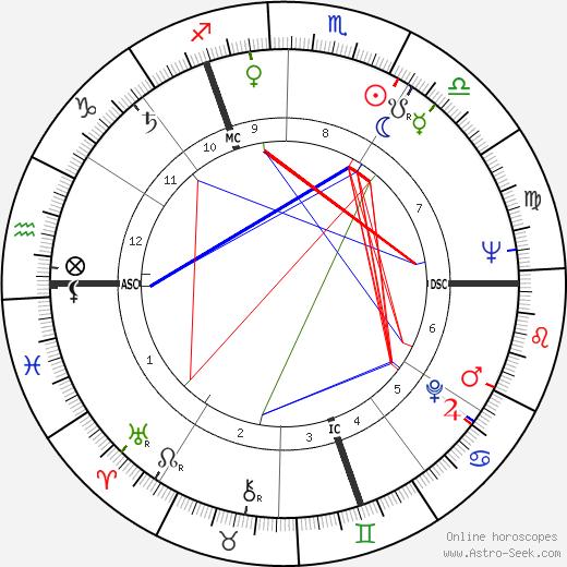 Pierre Cossemyns tema natale, oroscopo, Pierre Cossemyns oroscopi gratuiti, astrologia
