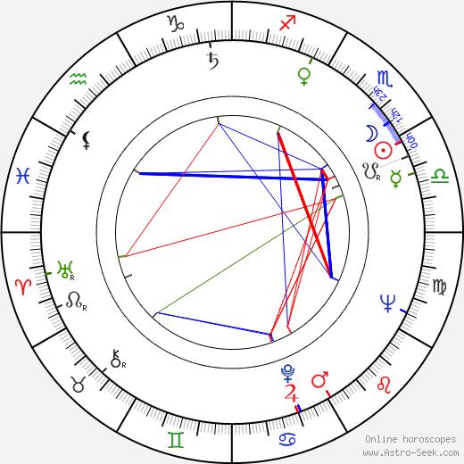 Raija Paalanen birth chart, Raija Paalanen astro natal horoscope, astrology