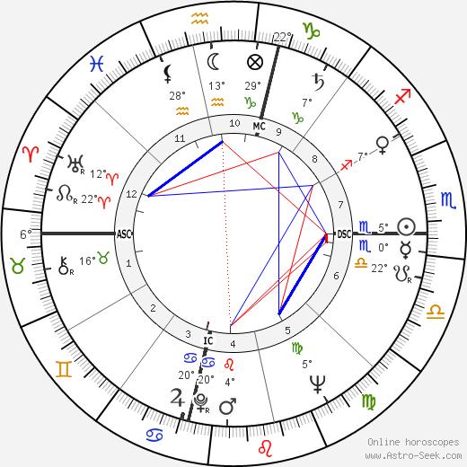 Richard D. Davies birth chart, biography, wikipedia 2019, 2020
