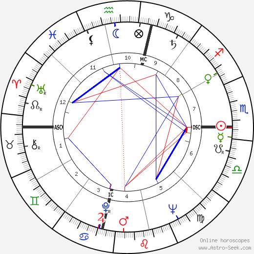 Richard D. Davies birth chart, Richard D. Davies astro natal horoscope, astrology