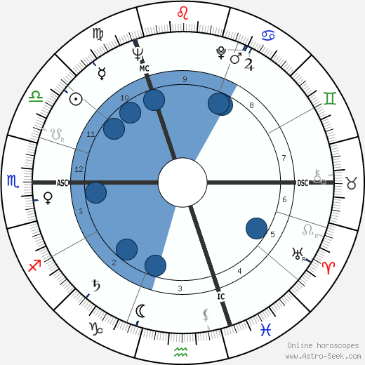 Richard Harris horoscope, astrology, sign, zodiac, date of birth, instagram