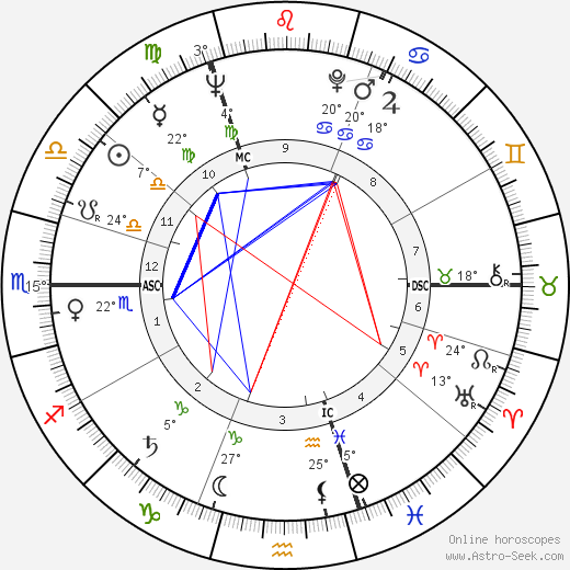 Richard Harris birth chart, biography, wikipedia 2018, 2019