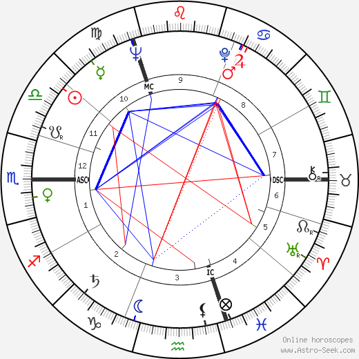 Richard Harris astro natal birth chart, Richard Harris horoscope, astrology