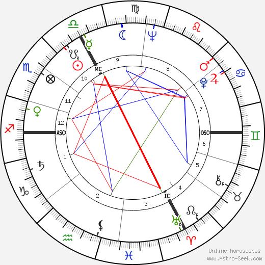 Robert Fauve tema natale, oroscopo, Robert Fauve oroscopi gratuiti, astrologia