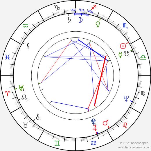 Shirley Abicair tema natale, oroscopo, Shirley Abicair oroscopi gratuiti, astrologia