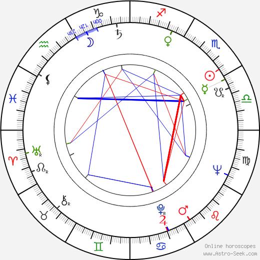Svatopluk Pluskal birth chart, Svatopluk Pluskal astro natal horoscope, astrology