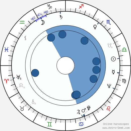 Taina Louhimo wikipedia, horoscope, astrology, instagram