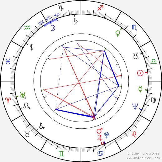 Taina Louhimo день рождения гороскоп, Taina Louhimo Натальная карта онлайн