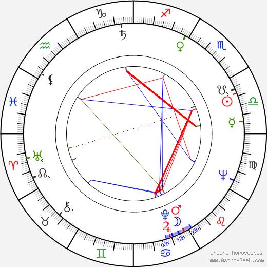 Tera Fabiánová astro natal birth chart, Tera Fabiánová horoscope, astrology