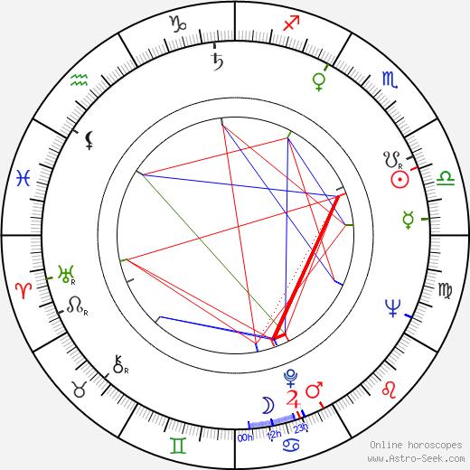 Veijo Pasanen tema natale, oroscopo, Veijo Pasanen oroscopi gratuiti, astrologia