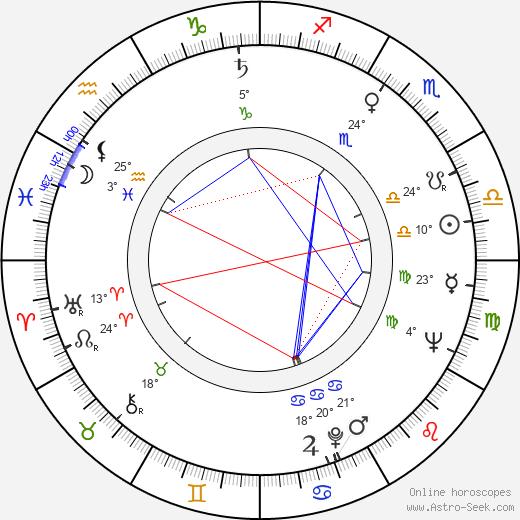 Wieslaw Golas birth chart, biography, wikipedia 2019, 2020