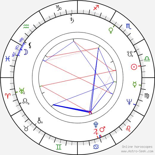 Wieslaw Golas astro natal birth chart, Wieslaw Golas horoscope, astrology