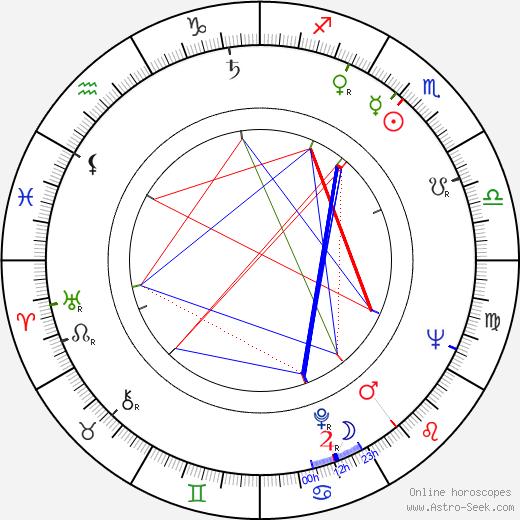 Antonín Moskalyk birth chart, Antonín Moskalyk astro natal horoscope, astrology