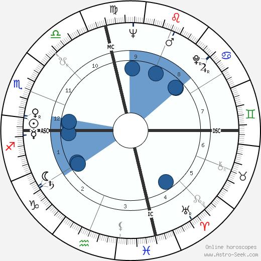 Bill Brock wikipedia, horoscope, astrology, instagram