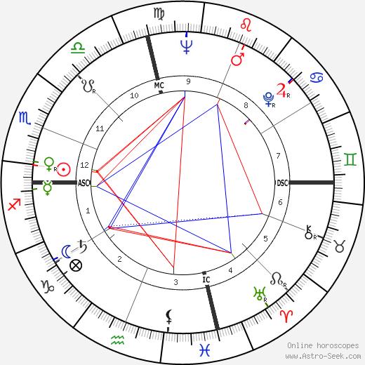 Bill Brock astro natal birth chart, Bill Brock horoscope, astrology